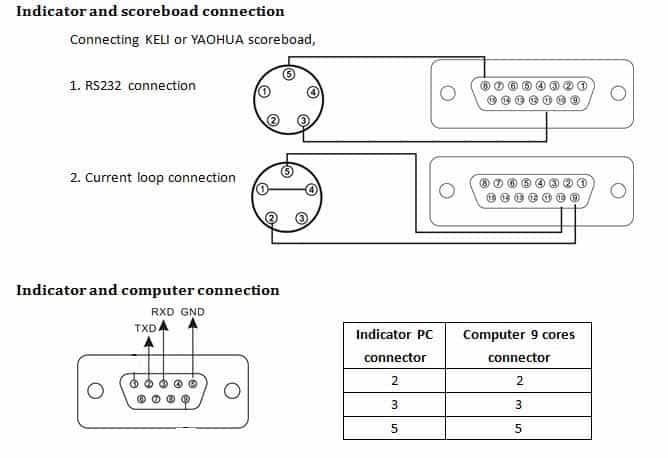 Mô tả chân kết nối cổng truyền cho bảng hiển thị phụ/Bảng đèn và Máy tính.