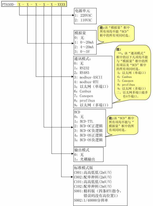 Thông tin chi tiết khi lựa chọn đầu cân PT650D
