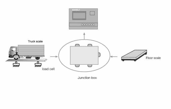 Mô hình kết nối Hộp nối JB với Hệ thống cân