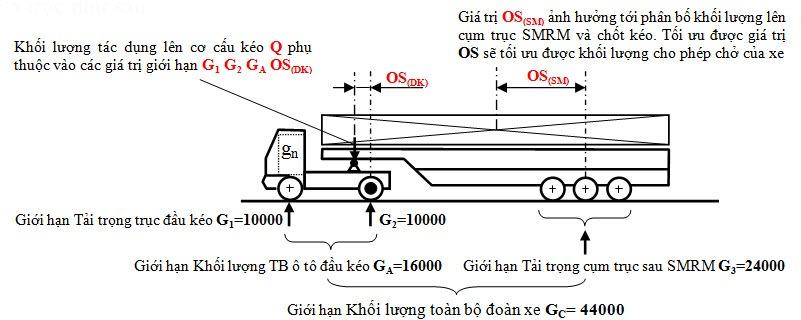 Khi tính toán Khối lượng CPTGGT đoàn xe phải thỏa mãn tất cả các giá trị giới hạn như hình mô tả