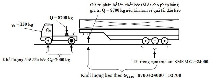 Phân bổ lực trên đoàn xe 5 trục của Ô tô đầu kéo mẫu