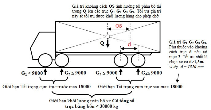Khi tham gia giao thông, xe thân liền chịu các giới hạn như hình mô tả
