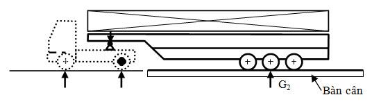 Hình 1: Sơ đồ cân cụm trục sau SMRM phù hợp