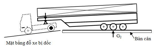 Hình 2: Sơ đồ cân SMRM có mặt bằng cân không phù hợp
