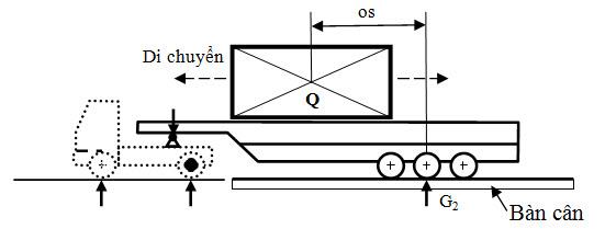 Hình 3: Sơ đồ cân SMRM để xác định vị trí chất tải (os) phù hợp